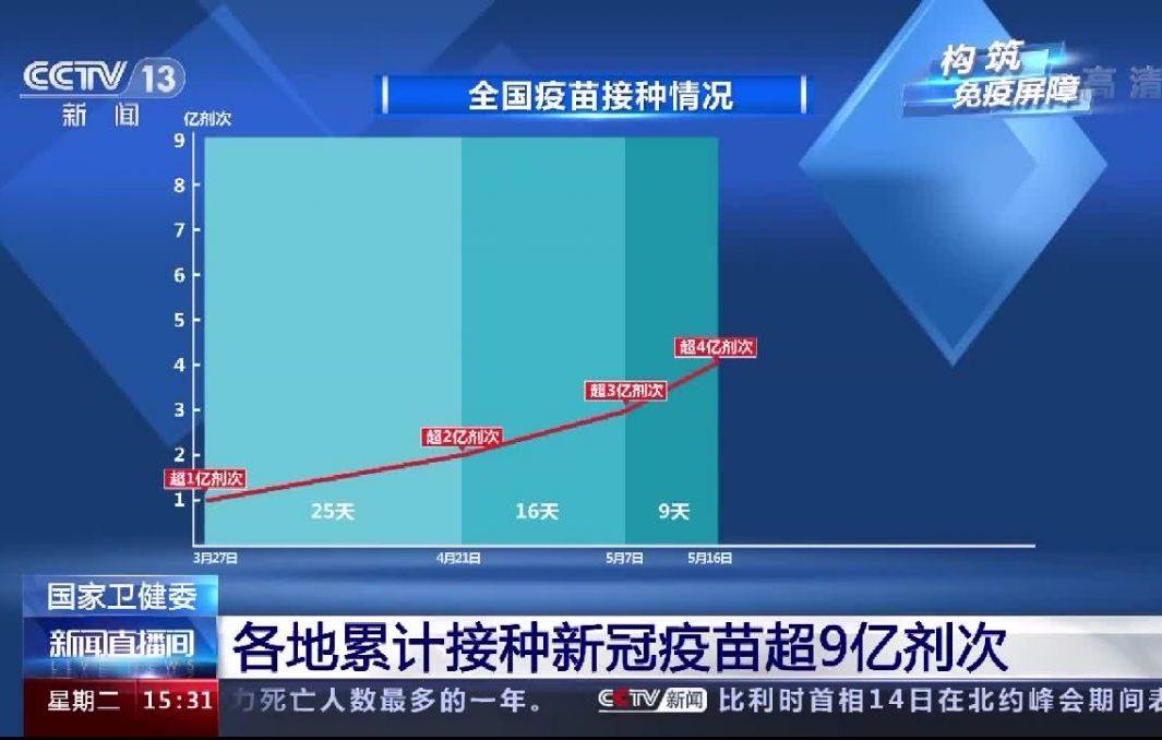 超9亿,中国离群体免疫还有多远?吸入式疫苗何时投入使用?